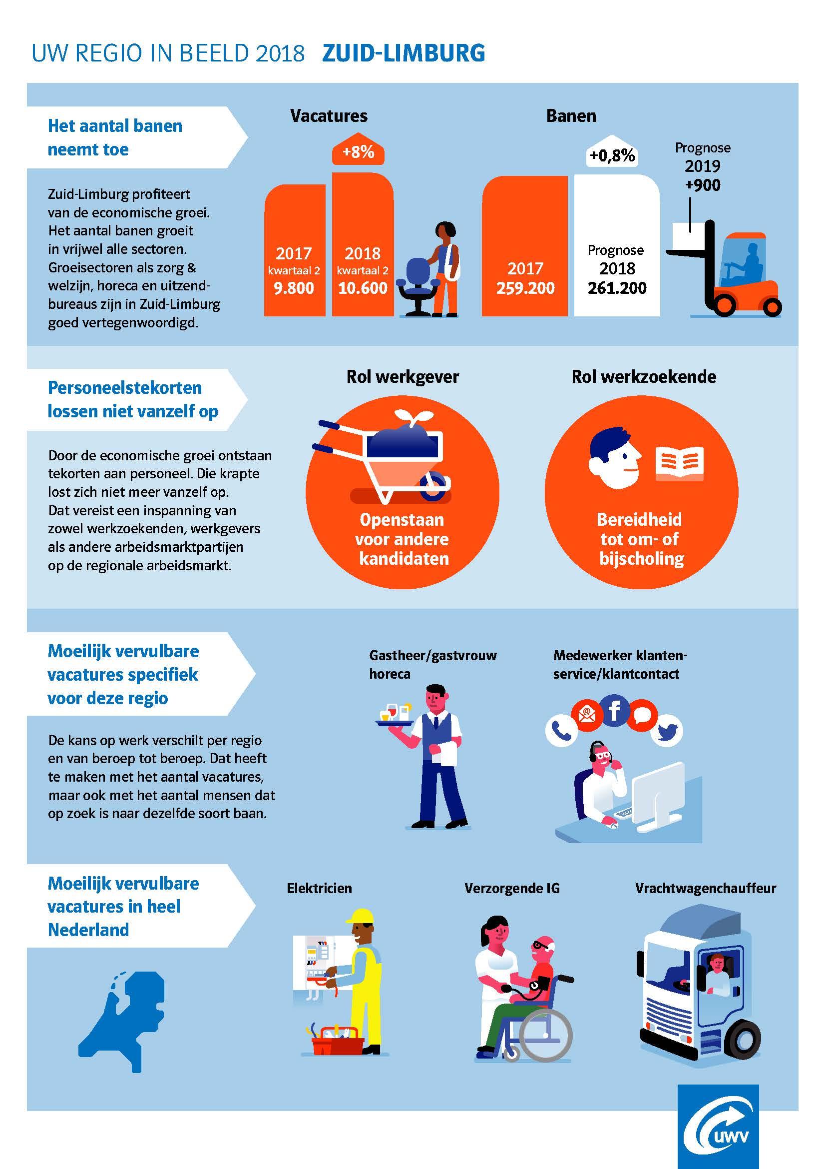 Infographic en rapport van UWV over Zuid-Limburgse arbeidsmarkt